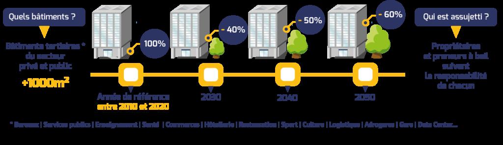 Objectifs de réduction des consommations d'énergie finale dans les bâtiments à usage tertiaire - décret tertiaire